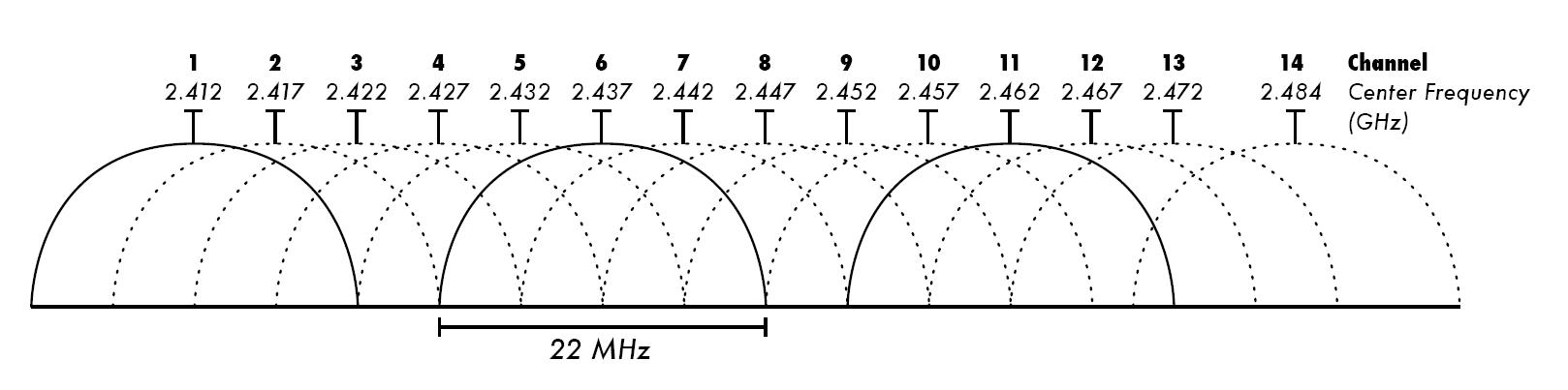 wifi-kanalen